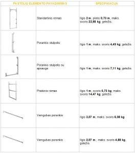Baumann fasadinių pastolių komponentai dalys